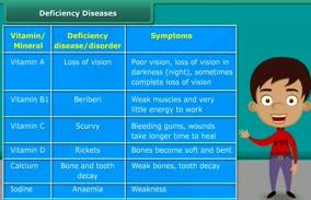 Components of Food: Deficiency Diseases