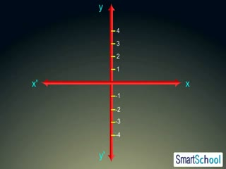 Equations of lines parallel to x-axis and y-axis